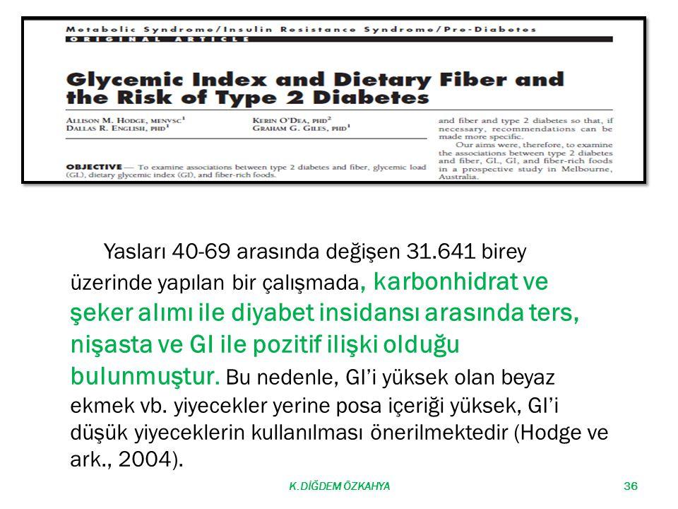 Yasları 40-69 arasında değişen 31.641 birey üzerinde yapılan bir çalışmada, karbonhidrat ve şeker alımı ile diyabet insidansı arasında ters, nişasta ve GI ile pozitif ilişki olduğu bulunmuştur.