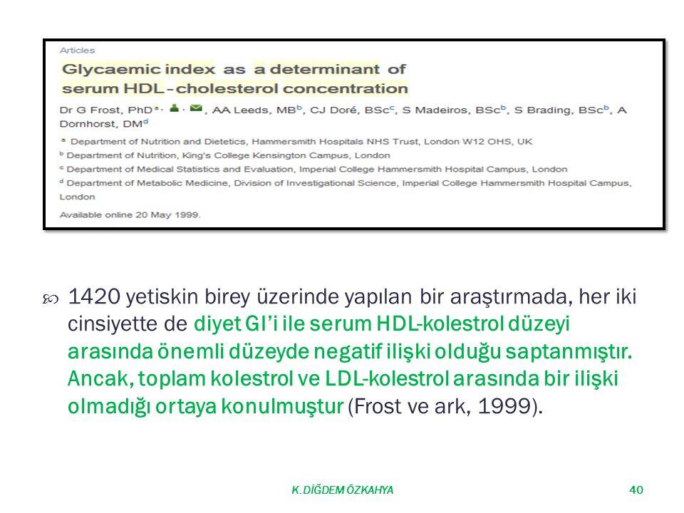 1420 yetiskin birey üzerinde yapılan bir araştırmada, her iki cinsiyette de diyet GI'i ile serum HDL-kolestrol düzeyi arasında önemli düzeyde negati