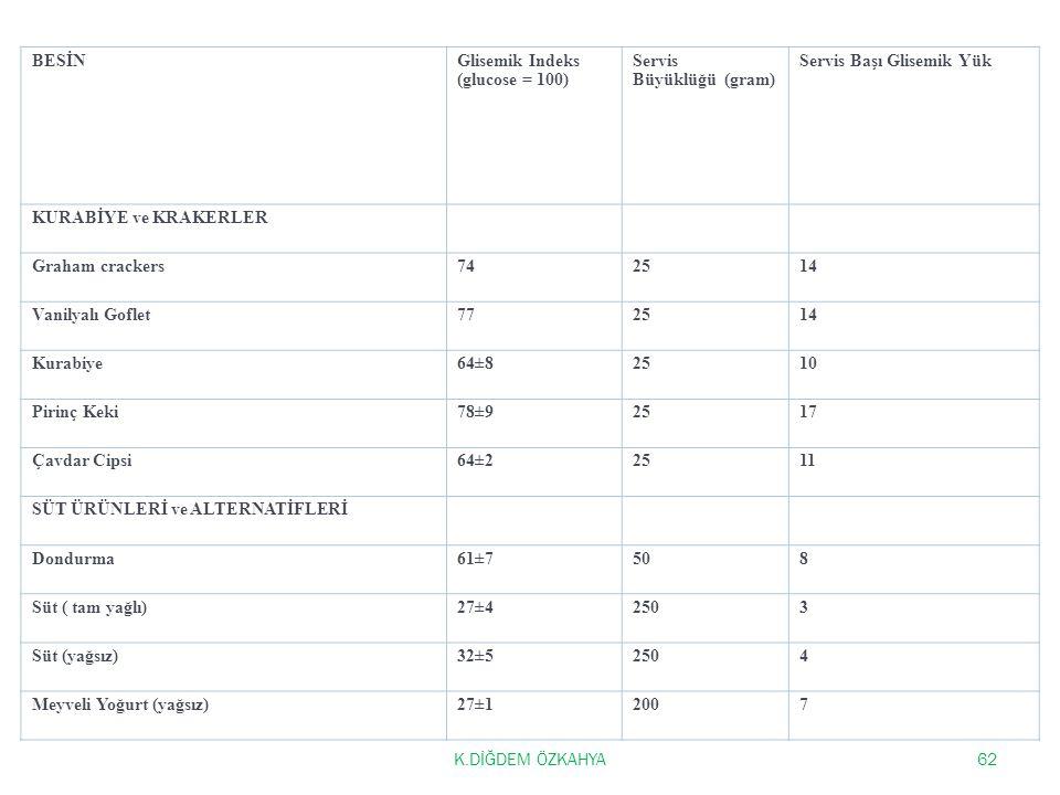 K.DİĞDEM ÖZKAHYA62 BESİNGlisemik Indeks (glucose = 100) Servis Büyüklüğü (gram) Servis Başı Glisemik Yük KURABİYE ve KRAKERLER Graham crackers742514 Vanilyalı Goflet772514 Kurabiye64±82510 Pirinç Keki78±92517 Çavdar Cipsi64±22511 SÜT ÜRÜNLERİ ve ALTERNATİFLERİ Dondurma61±7508 Süt ( tam yağlı)27±42503 Süt (yağsız)32±52504 Meyveli Yoğurt (yağsız)27±12007