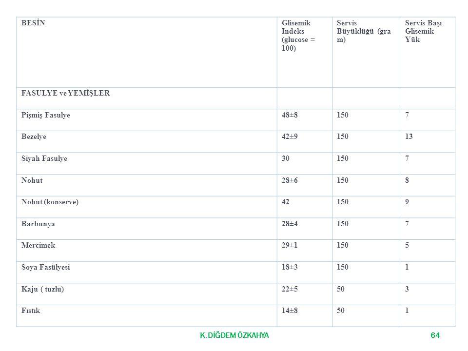 K.DİĞDEM ÖZKAHYA64 BESİNGlisemik Indeks (glucose = 100) Servis Büyüklüğü (gra m) Servis Başı Glisemik Yük FASULYE ve YEMİŞLER Pişmiş Fasulye48±81507 B