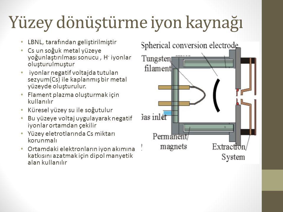 Yüzey dönüştürme iyon kaynağı LBNL, tarafından geliştirilmiştir Cs un soğuk metal yüzeye yoğunlaştırılması sonucu, H - iyonlar oluşturulmuştur iyonlar