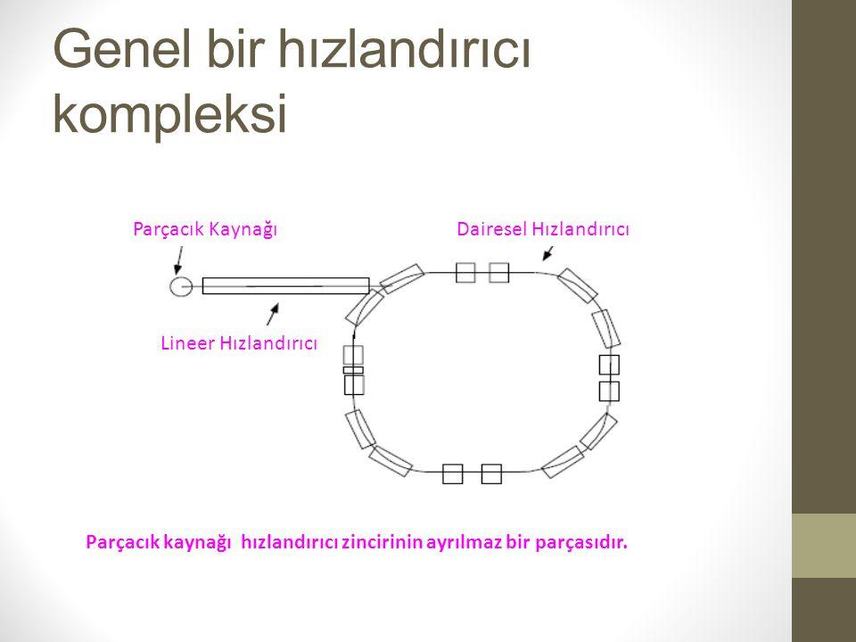 Genel bir hızlandırıcı kompleksi Parçacık kaynağı hızlandırıcı zincirinin ayrılmaz bir parçasıdır. Parçacık KaynağıDairesel Hızlandırıcı Lineer Hızlan