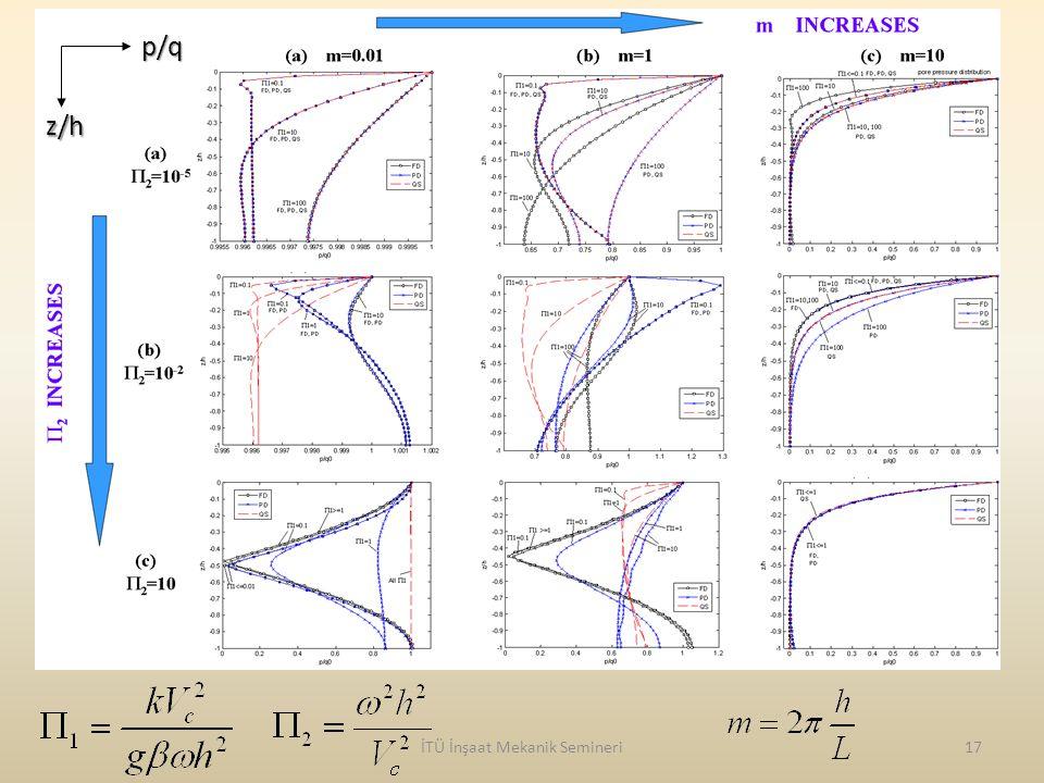 İTÜ İnşaat Mekanik Semineri17 z/h p/q