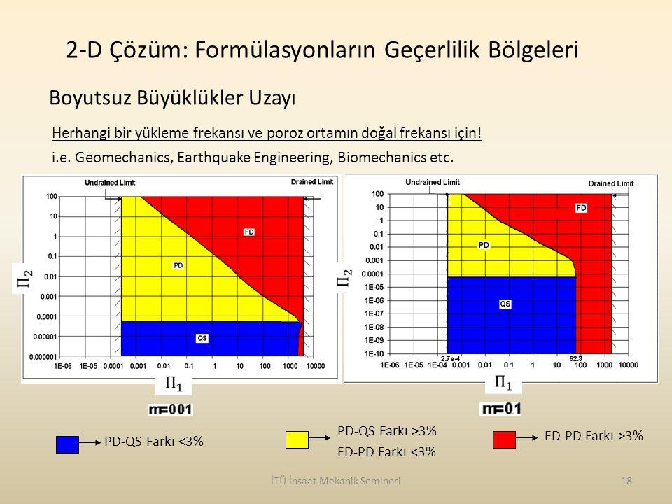 İTÜ İnşaat Mekanik Semineri18 Herhangi bir yükleme frekansı ve poroz ortamın doğal frekansı için! i.e. Geomechanics, Earthquake Engineering, Biomechan