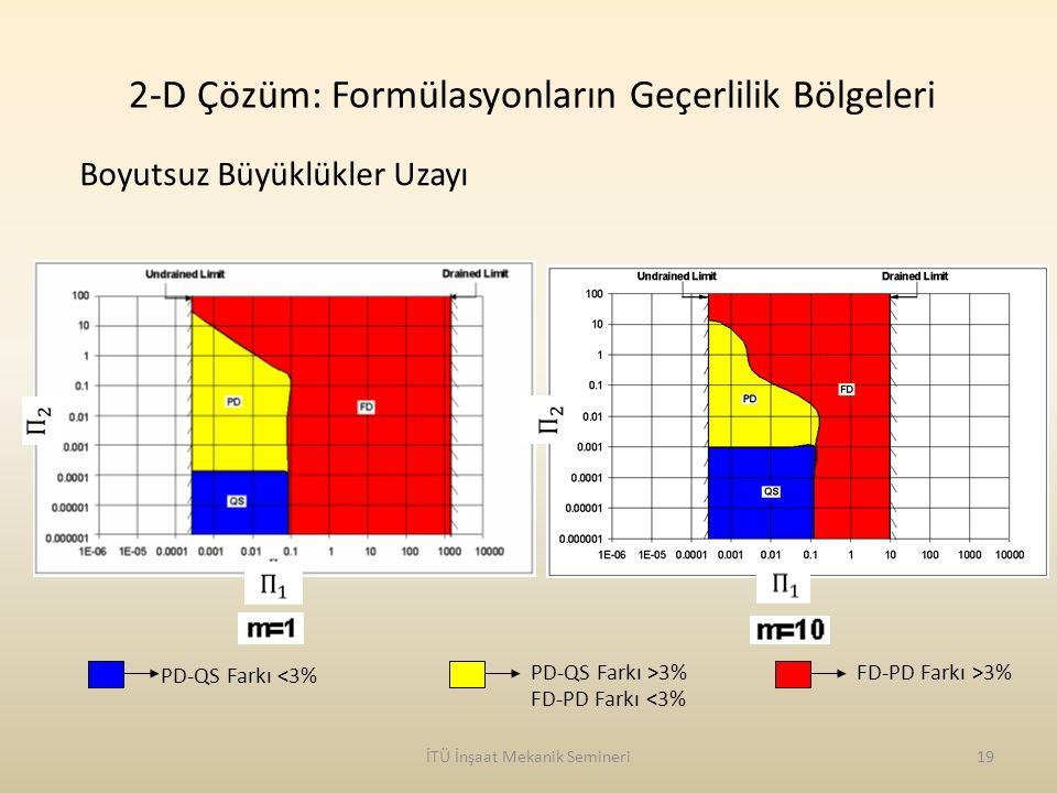 İTÜ İnşaat Mekanik Semineri19 PD-QS Farkı <3% PD-QS Farkı >3%FD-PD Farkı >3% FD-PD Farkı <3% 2-D Çözüm: Formülasyonların Geçerlilik Bölgeleri Boyutsuz