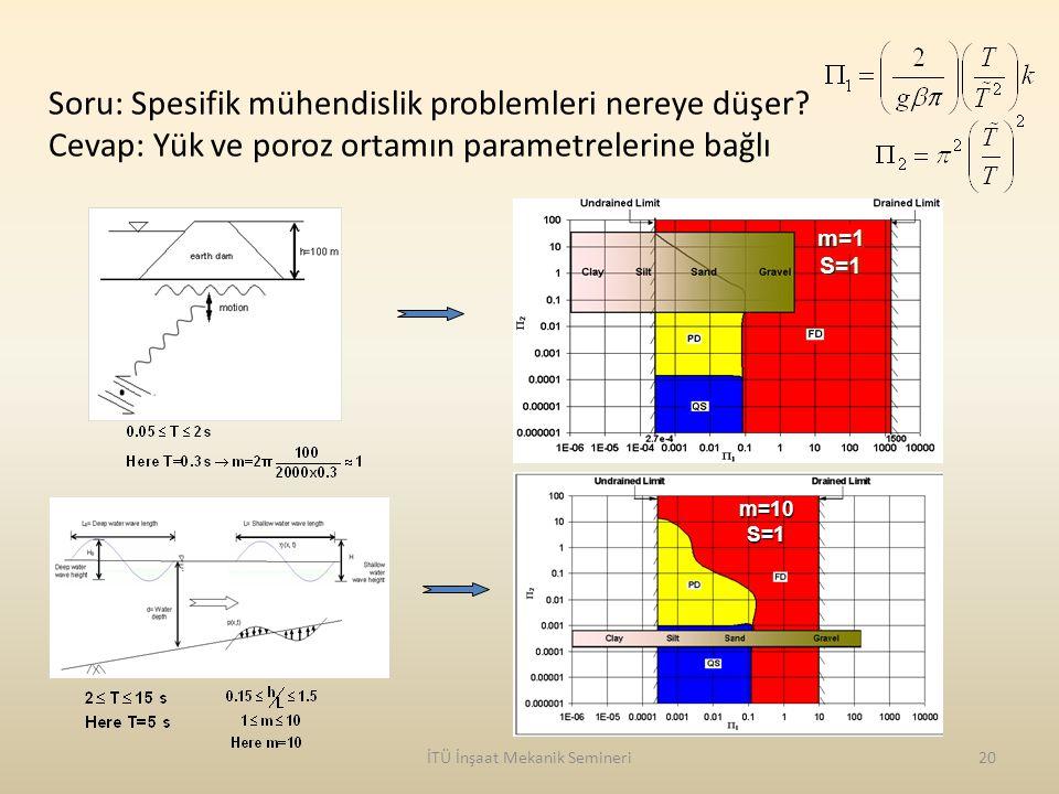 İTÜ İnşaat Mekanik Semineri20 Soru: Spesifik mühendislik problemleri nereye düşer? Cevap: Yük ve poroz ortamın parametrelerine bağlı m=10S=1