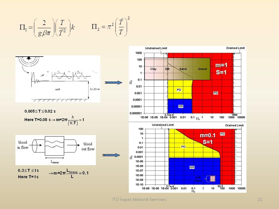İTÜ İnşaat Mekanik Semineri21 m=0.1S=1