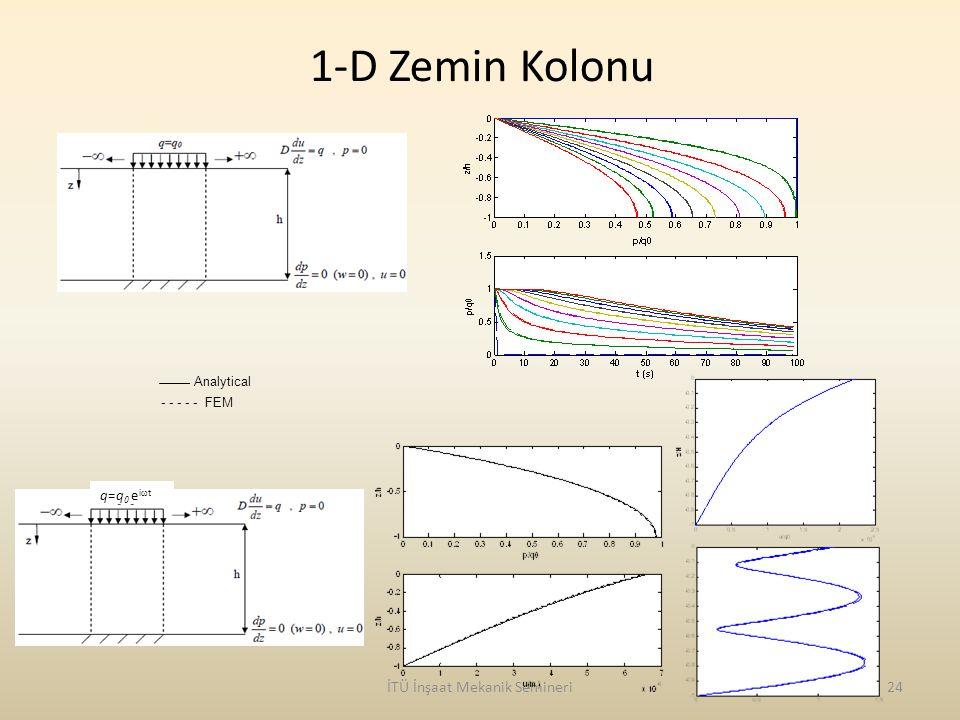 1-D Zemin Kolonu İTÜ İnşaat Mekanik Semineri24 q=q 0 e i  t Analytical - - - - - FEM