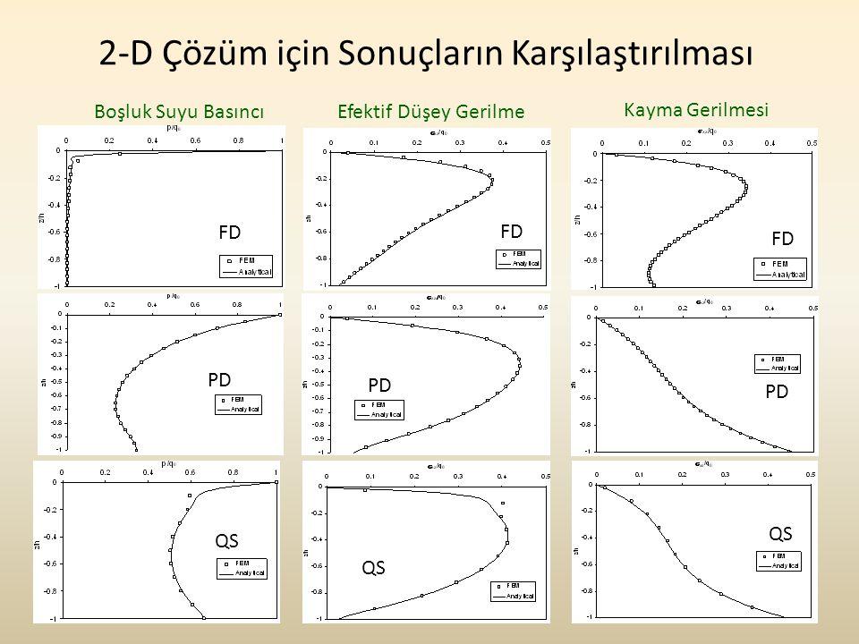 İTÜ İnşaat Mekanik Semineri26 2-D Çözüm için Sonuçların Karşılaştırılması PD QS FD PD FD Kayma Gerilmesi Boşluk Suyu BasıncıEfektif Düşey Gerilme