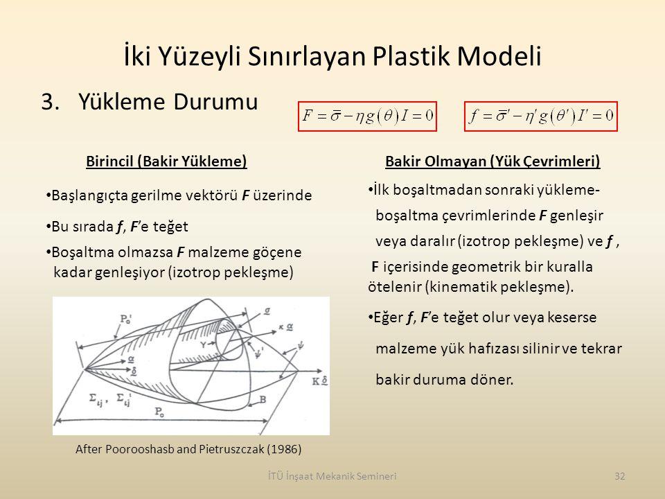 İki Yüzeyli Sınırlayan Plastik Modeli İTÜ İnşaat Mekanik Semineri32 3.Yükleme Durumu Birincil (Bakir Yükleme) Başlangıçta gerilme vektörü F üzerinde B