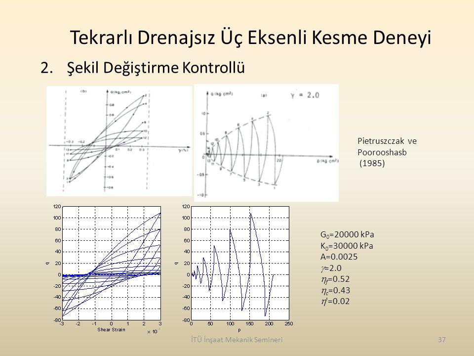 İTÜ İnşaat Mekanik Semineri37 2.Şekil Değiştirme Kontrollü G 0 =20000 kPa K 0 =30000 kPa A=0.0025  =2.0  f =0.52  c =0.43  '=0.02 Tekrarlı Drenajs