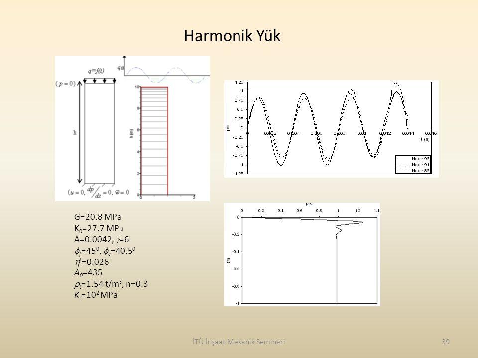 İTÜ İnşaat Mekanik Semineri39 G=20.8 MPa K 0 =27.7 MPa A=0.0042,  =6  f =45 0,  c =40.5 0  '=0.026 A 0 =435  t =1.54 t/m 3, n=0.3 K f =10 2 MPa H