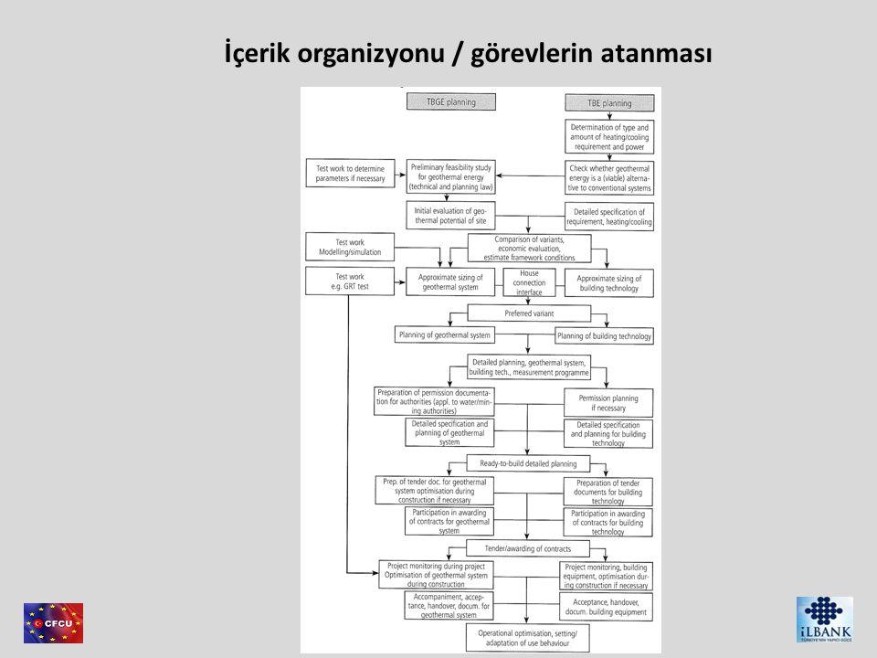 Member of Consortium İçerik organizyonu / görevlerin atanması