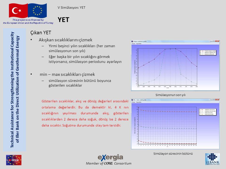 Member of Consortium This project is co-financed by the European Union and the Republic of Turkey Çıkan YET Akışkan sıcaklıklarını çizmek – Yirmi beşi