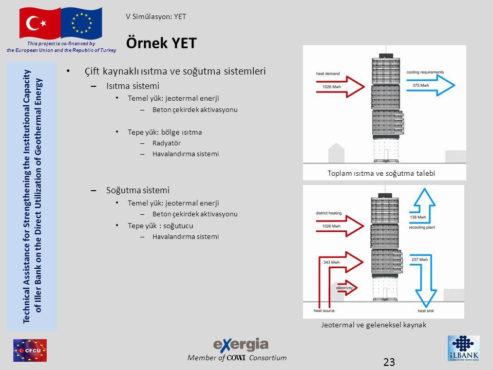 Member of Consortium This project is co-financed by the European Union and the Republic of Turkey Çift kaynaklı ısıtma ve soğutma sistemleri – Isıtma