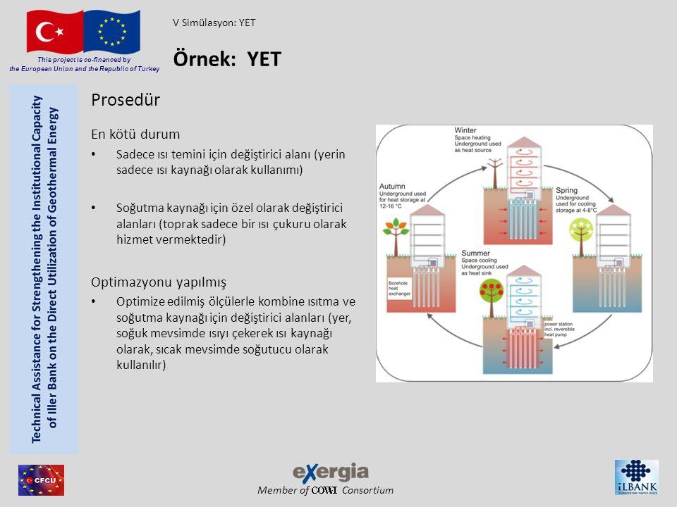 Member of Consortium This project is co-financed by the European Union and the Republic of Turkey Prosedür En kötü durum Sadece ısı temini için değişt
