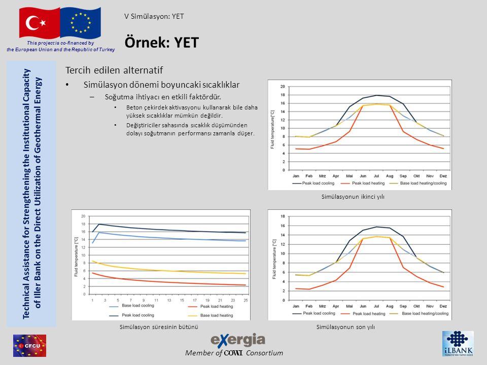 Member of Consortium This project is co-financed by the European Union and the Republic of Turkey Tercih edilen alternatif Simülasyon dönemi boyuncaki