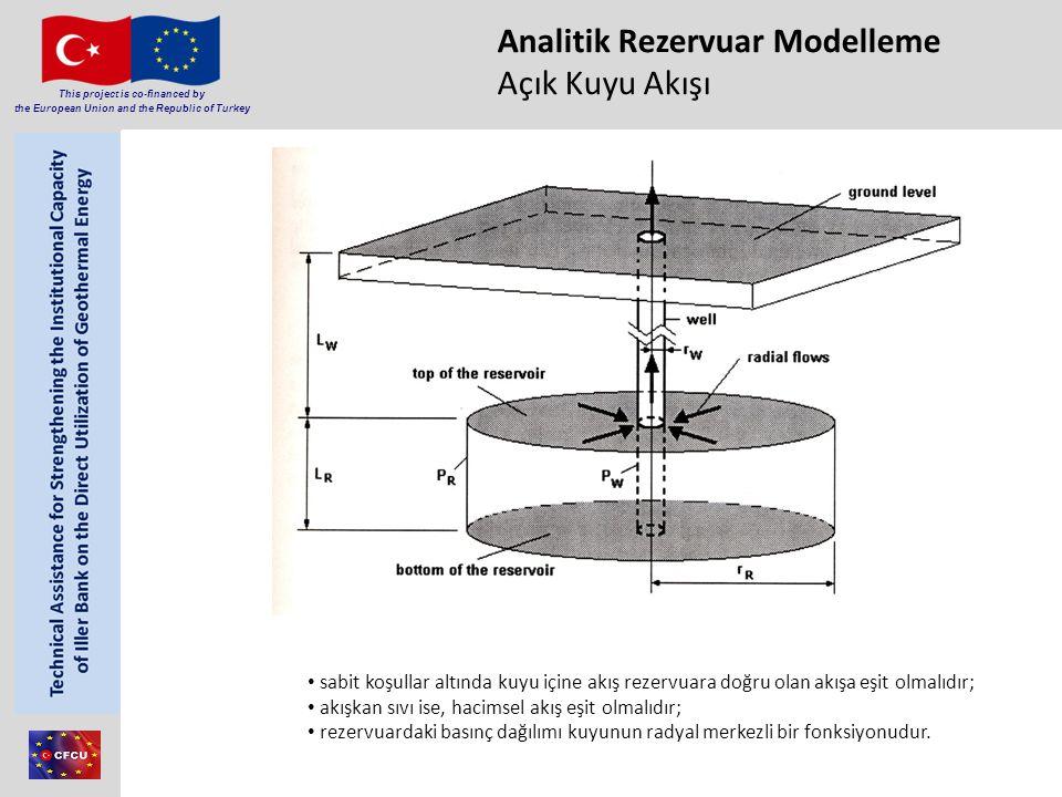 Member of Consortium This project is co-financed by the European Union and the Republic of Turkey Analitik Rezervuar Modelleme Açık Kuyu Akışı 30 sabi