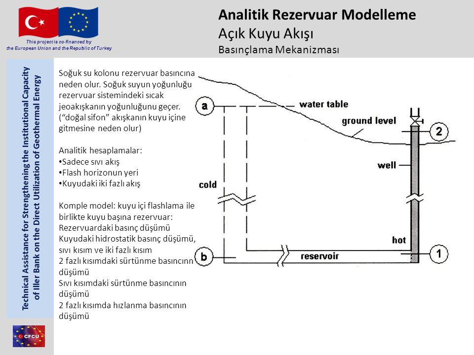 Member of Consortium This project is co-financed by the European Union and the Republic of Turkey Analitik Rezervuar Modelleme Açık Kuyu Akışı Basınçl