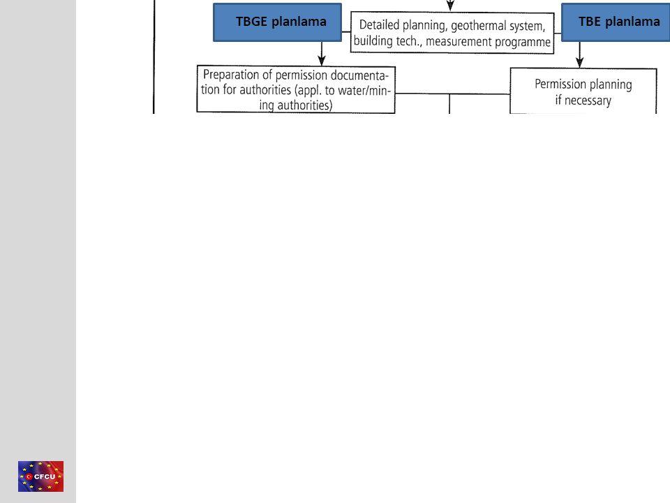 Member of Consortium This project is co-financed by the European Union and the Republic of Turkey Modelleme – Geniş ölçekli model Geniş alanın hidrolik özelliklerini belirlemek için Akitard çalışmasını açıklayan 3 boyutlu Model Örnek: FELOW V Simülasyon: FEFLOW
