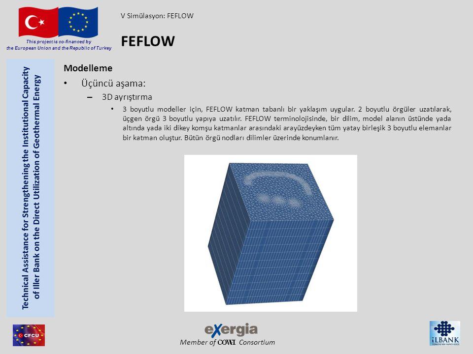 Member of Consortium This project is co-financed by the European Union and the Republic of Turkey Modelleme Üçüncü aşama: – 3D ayrıştırma 3 boyutlu mo