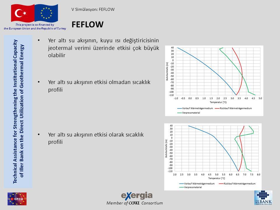 Member of Consortium This project is co-financed by the European Union and the Republic of Turkey Yer altı su akışının, kuyu ısı değiştiricisinin jeot