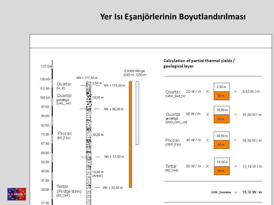 Member of Consortium This project is co-financed by the European Union and the Republic of Turkey Duyarlılık analizi (en kötü durumda) – Sadece ısı kaynağı – 6 m ve 15 m arasındaki uzaklık – Sonuç : jeotermal kazanç – Sadece soğutma kaynağı – 6 m ve 15 m arasındaki uzaklık – Sonuç : jeotermal kazanç Örnek: YET V Simülasyon: YET