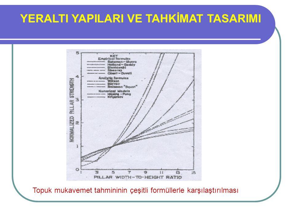 YERALTI YAPILARI VE TAHKİMAT TASARIMI Topuk mukavemet tahmininin çeşitli formüllerle karşılaştırılması