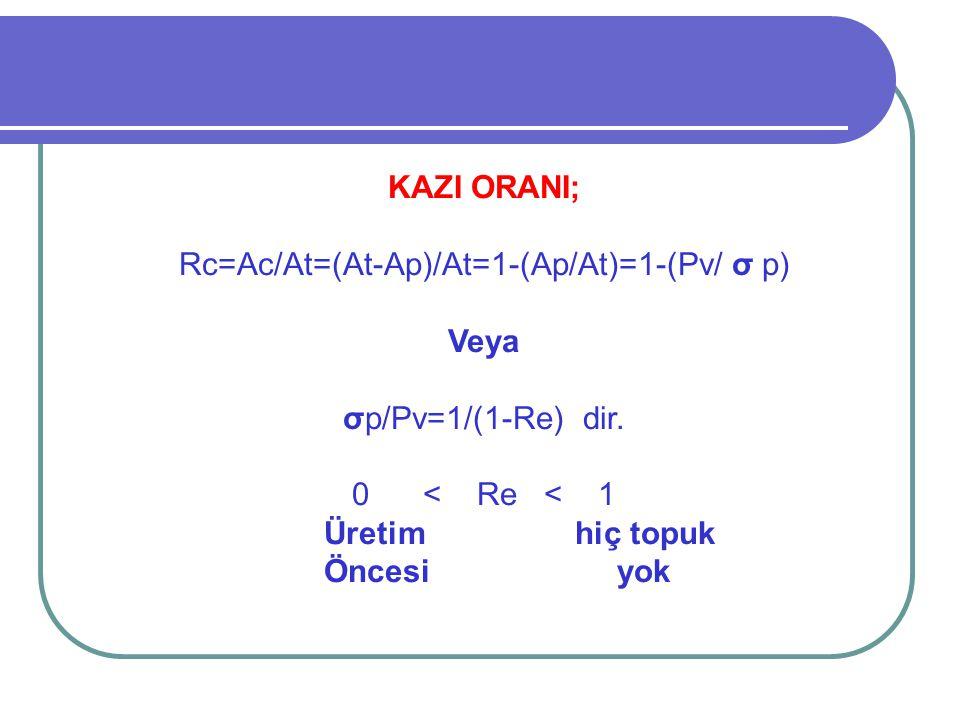 KAZI ORANI; Rc=Ac/At=(At-Ap)/At=1-(Ap/At)=1-(Pv/ σ p) Veya σp/Pv=1/(1-Re) dir. 0 < Re < 1 Üretim hiç topuk Öncesi yok