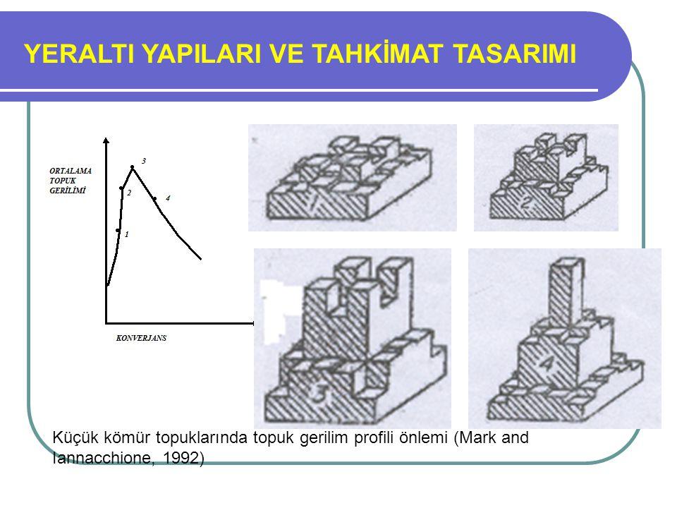 YERALTI YAPILARI VE TAHKİMAT TASARIMI Küçük kömür topuklarında topuk gerilim profili önlemi (Mark and Iannacchione, 1992)