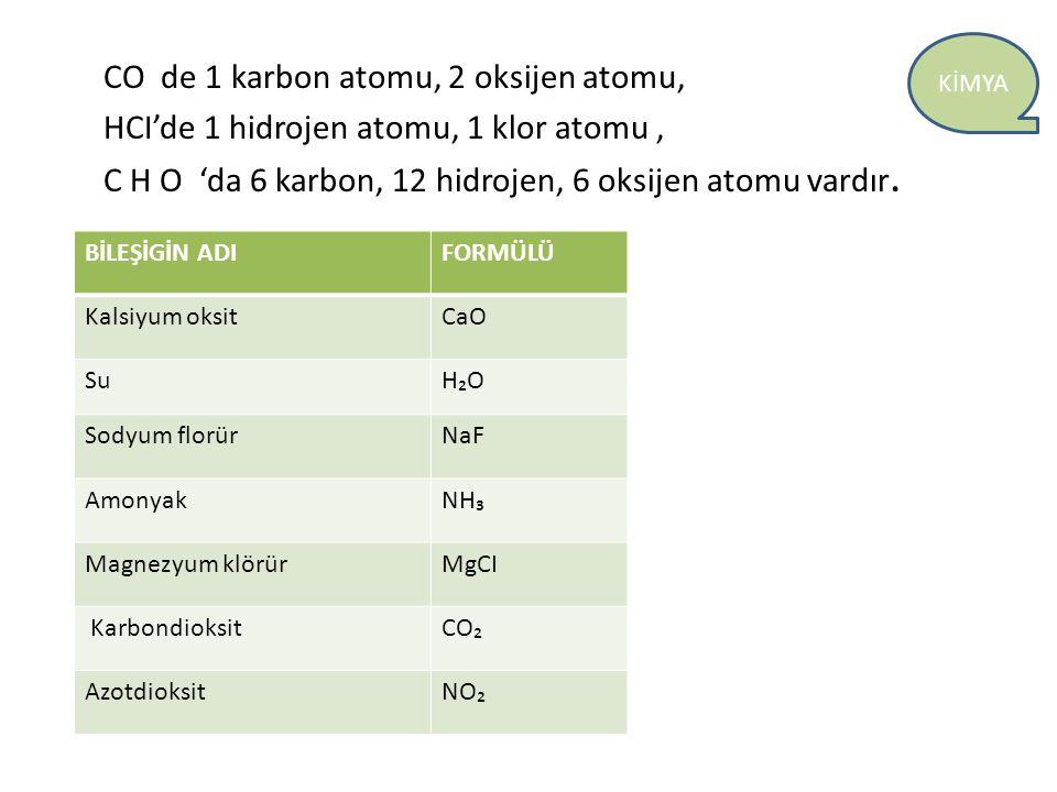 KİMYA CO de 1 karbon atomu, 2 oksijen atomu, HCI'de 1 hidrojen atomu, 1 klor atomu, C H O 'da 6 karbon, 12 hidrojen, 6 oksijen atomu vardır. BİLEŞİGİN