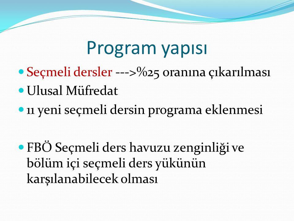 Program yapısı Seçmeli dersler --->%25 oranına çıkarılması Ulusal Müfredat 11 yeni seçmeli dersin programa eklenmesi FBÖ Seçmeli ders havuzu zenginliği ve bölüm içi seçmeli ders yükünün karşılanabilecek olması