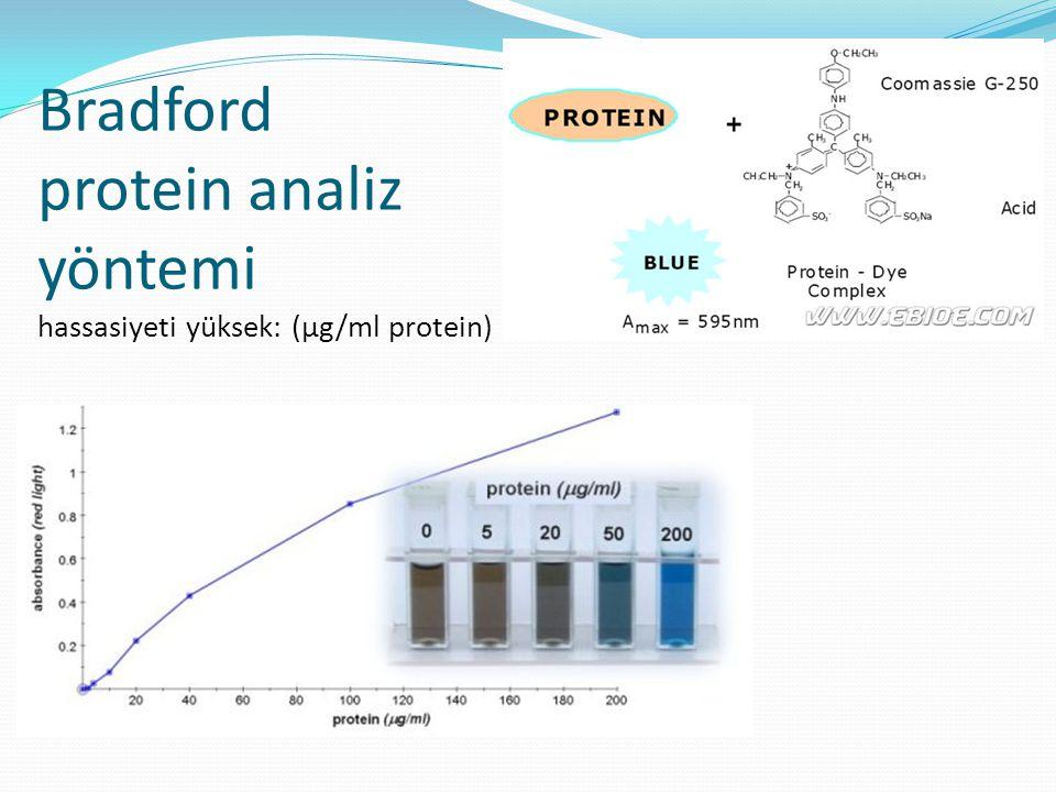Bradford protein analiz yöntemi hassasiyeti yüksek: (μg/ml protein)