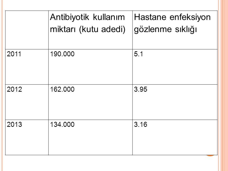 Antibiyotik kullanım miktarı (kutu adedi) Hastane enfeksiyon gözlenme sıklığı 2011190.0005.1 2012162.0003.95 2013134.0003.16