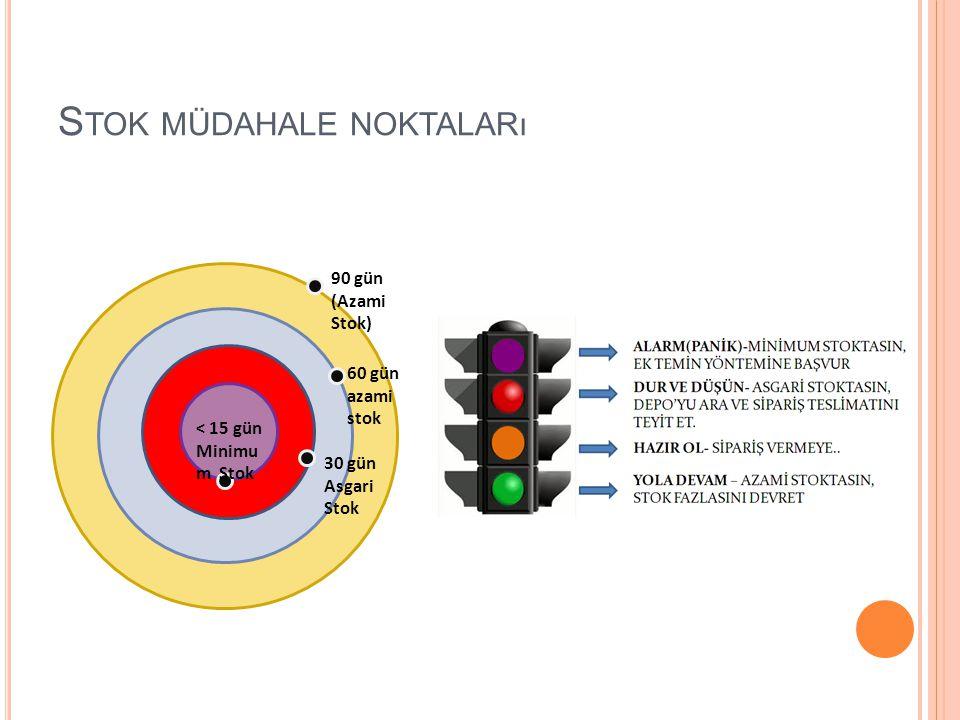 S TOK MÜDAHALE NOKTALARı 90 gün (Azami Stok) 60 gün azami stok 30 gün Asgari Stok < 15 gün Minimu m Stok