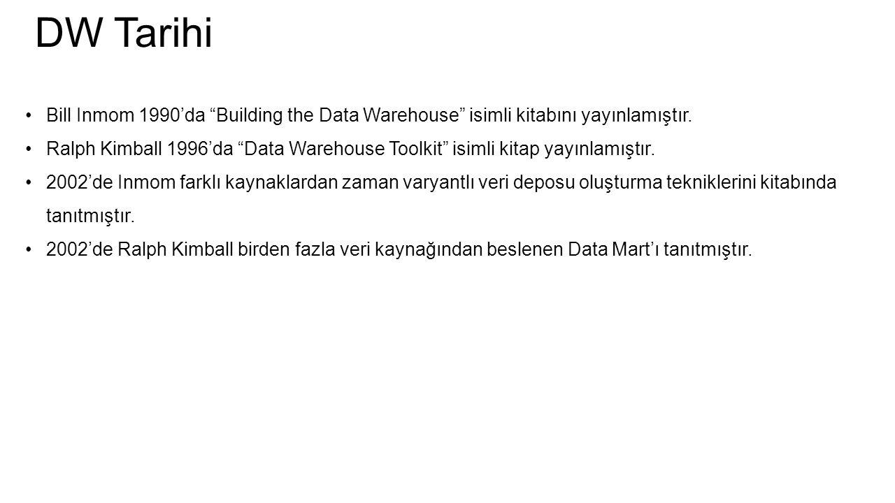 """DW Tarihi Bill Inmom 1990'da """"Building the Data Warehouse"""" isimli kitabını yayınlamıştır. Ralph Kimball 1996'da """"Data Warehouse Toolkit"""" isimli kitap"""