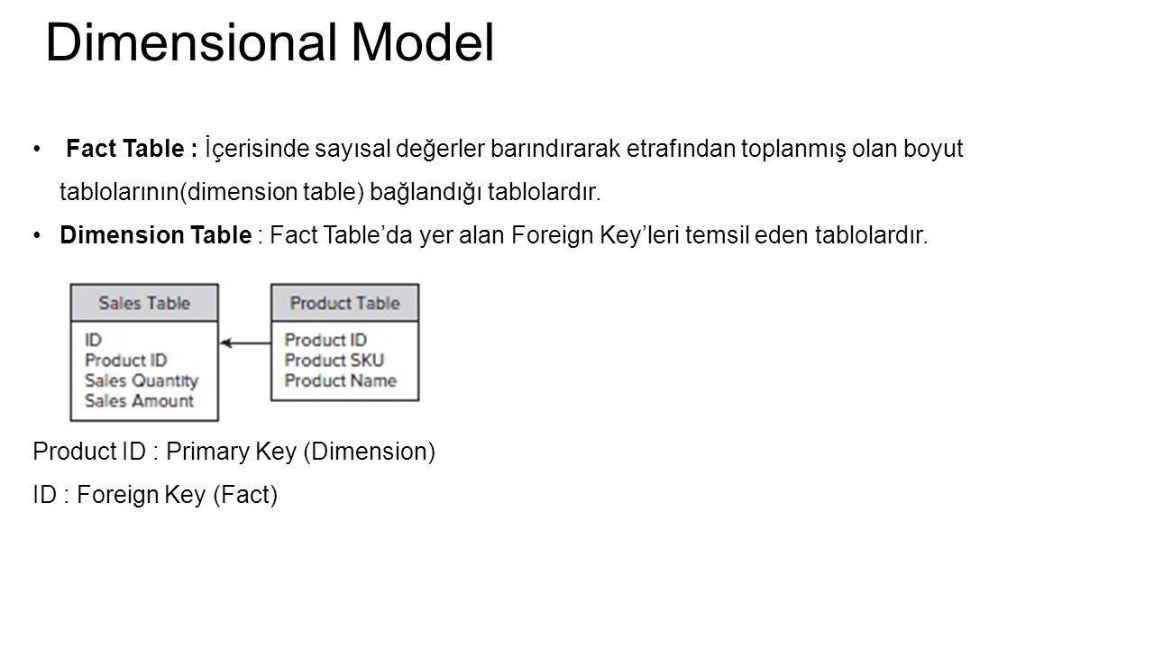 Dimensional Model Fact Table : İçerisinde sayısal değerler barındırarak etrafından toplanmış olan boyut tablolarının(dimension table) bağlandığı tablolardır.