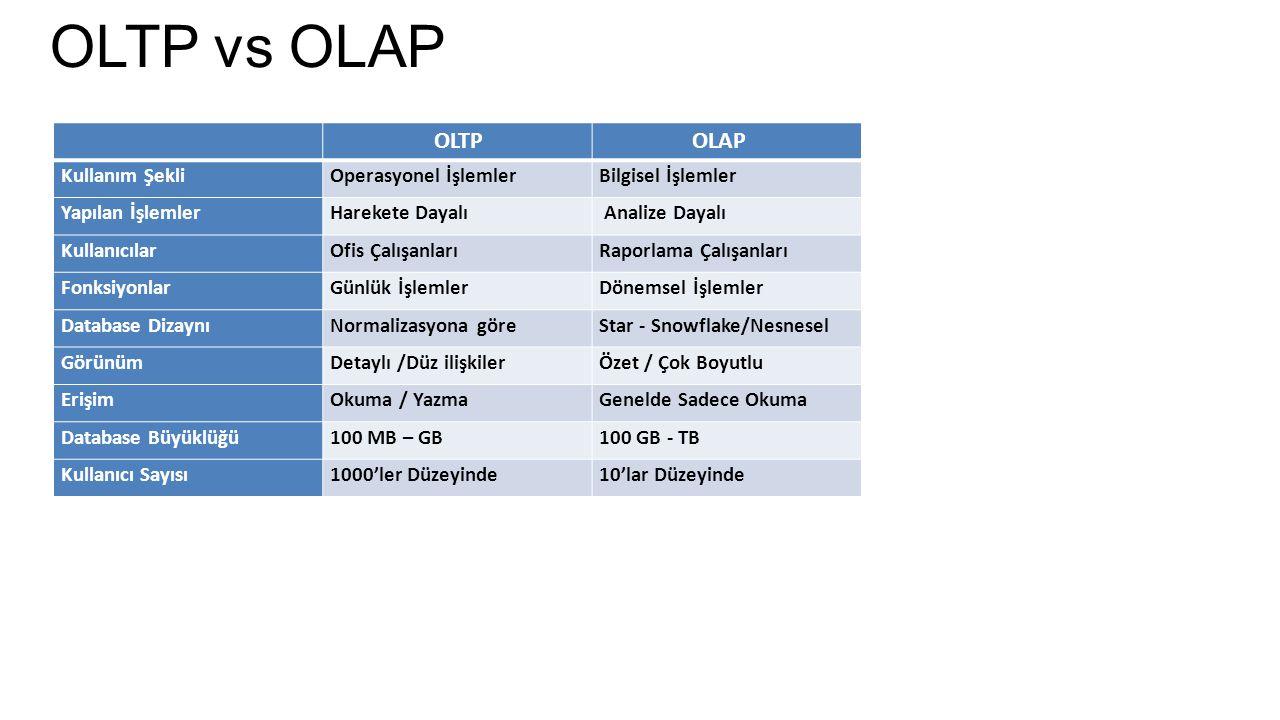 OLTP vs OLAP OLTP OLAP Kullanım ŞekliOperasyonel İşlemlerBilgisel İşlemler Yapılan İşlemlerHarekete Dayalı Analize Dayalı KullanıcılarOfis Çalışanları