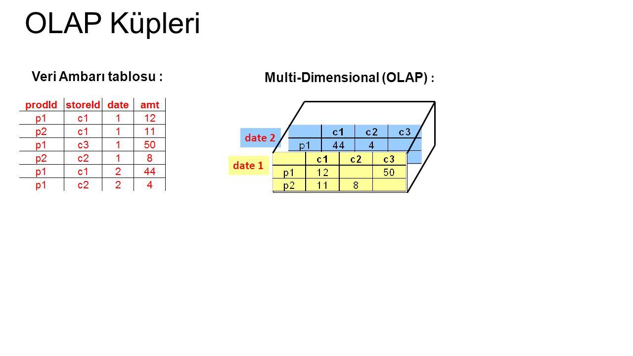 OLAP Küpleri Veri Ambarı tablosu : Multi-Dimensional (OLAP) : date 2 date 1
