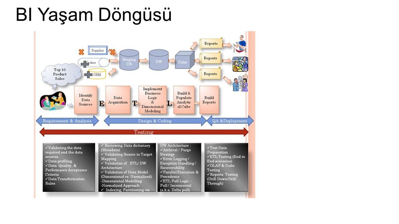 OLTP vs OLAP OLTP OLAP Kullanım ŞekliOperasyonel İşlemlerBilgisel İşlemler Yapılan İşlemlerHarekete Dayalı Analize Dayalı KullanıcılarOfis ÇalışanlarıRaporlama Çalışanları FonksiyonlarGünlük İşlemlerDönemsel İşlemler Database DizaynıNormalizasyona göreStar - Snowflake/Nesnesel GörünümDetaylı /Düz ilişkilerÖzet / Çok Boyutlu ErişimOkuma / YazmaGenelde Sadece Okuma Database Büyüklüğü100 MB – GB100 GB - TB Kullanıcı Sayısı1000'ler Düzeyinde10'lar Düzeyinde