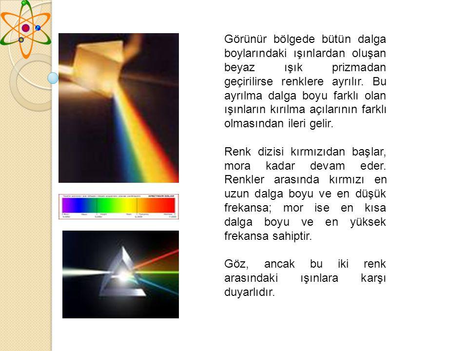 Görünür bölgede bütün dalga boylarındaki ışınlardan oluşan beyaz ışık prizmadan geçirilirse renklere ayrılır.