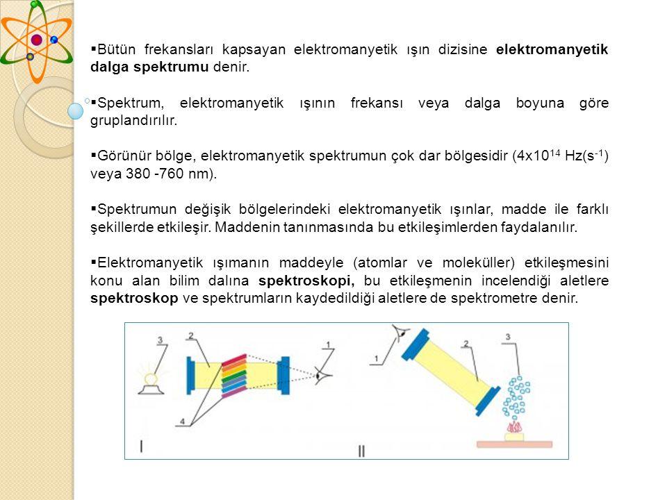  Bütün frekansları kapsayan elektromanyetik ışın dizisine elektromanyetik dalga spektrumu denir.