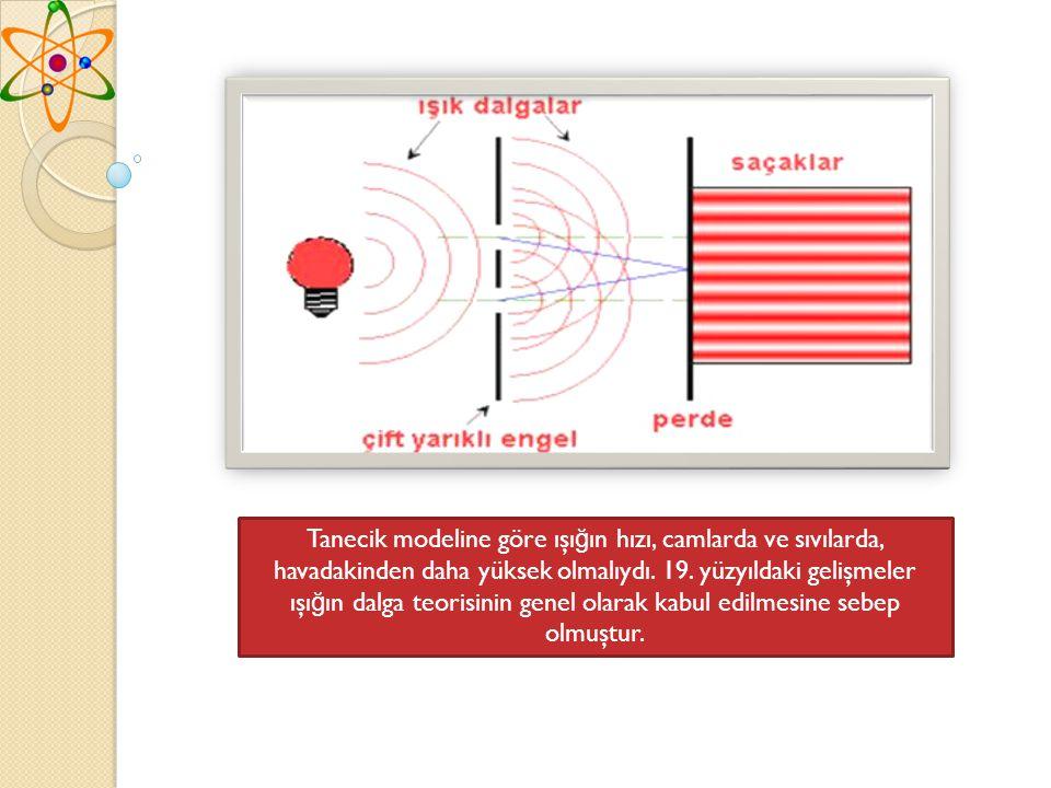 Tanecik modeline göre ışı ğ ın hızı, camlarda ve sıvılarda, havadakinden daha yüksek olmalıydı.