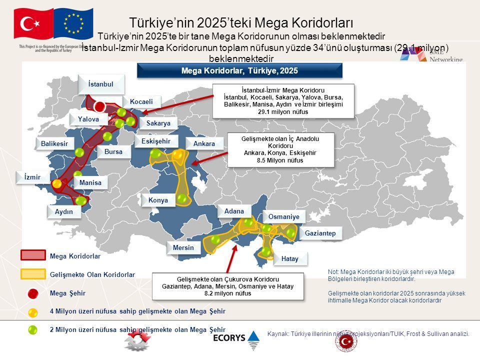 Türkiye'nin 2025'teki Mega Koridorları Türkiye'nin 2025'te bir tane Mega Koridorunun olması beklenmektedir İstanbul-Izmir Mega Koridorunun toplam nüfu