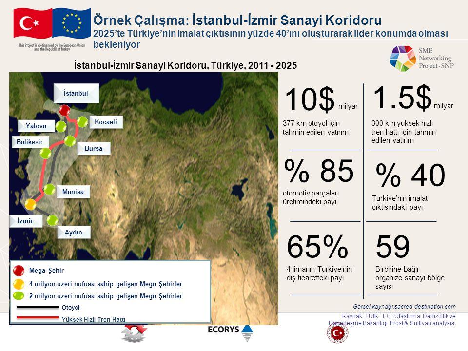İzmir Manisa Bursa Kocaeli İstanbul Balikesir 59 Birbirine bağlı organize sanayi bölge sayısı 300 km yüksek hızlı tren hattı için tahmin edilen yatırı