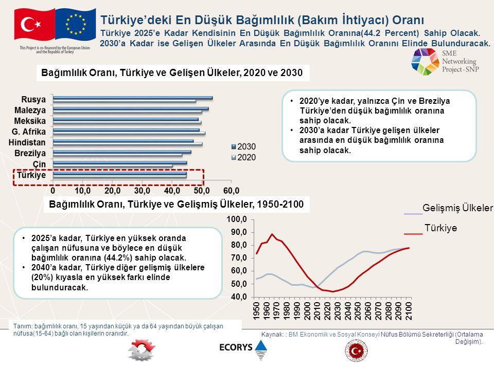 Türkiye'deki En Düşük Bağımlılık (Bakım İhtiyacı) Oranı Türkiye 2025'e Kadar Kendisinin En Düşük Bağımlılık Oranına(44.2 Percent) Sahip Olacak. 2030'a