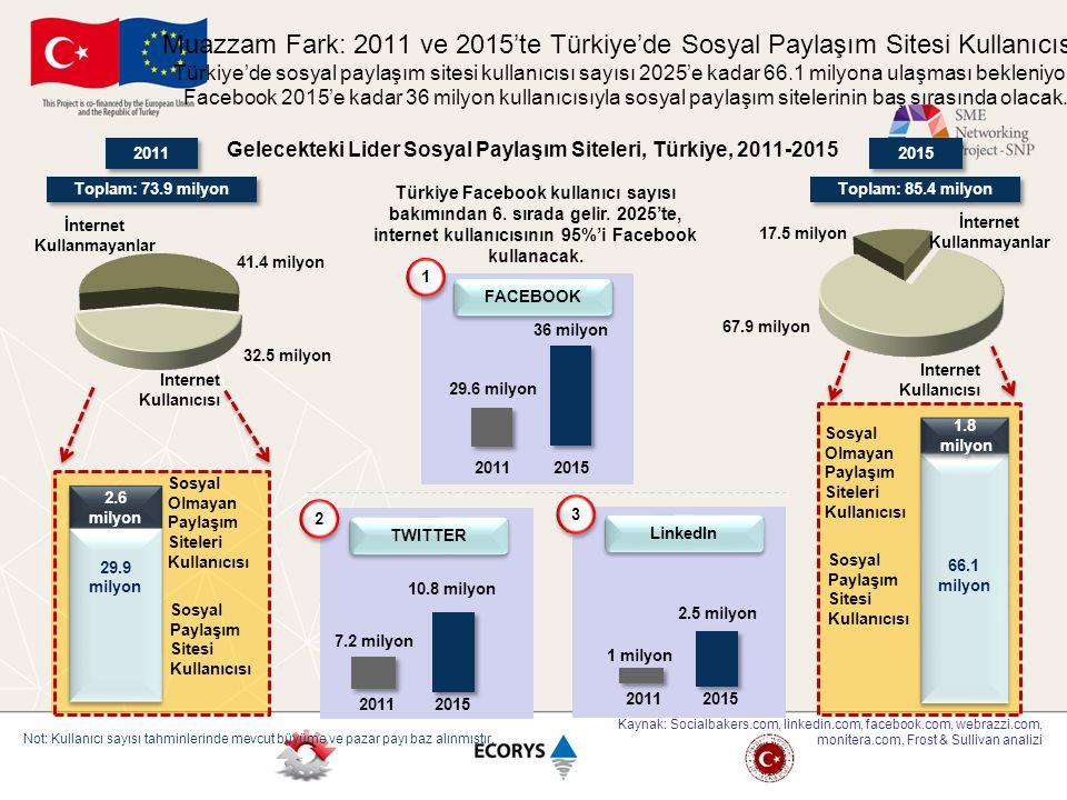 2.6 milyon 2.6 milyon 29.9 milyon Sosyal Olmayan Paylaşım Siteleri Kullanıcısı 2011 2015 66.1 milyon Sosyal Paylaşım Sitesi Kullanıcısı Türkiye Facebo
