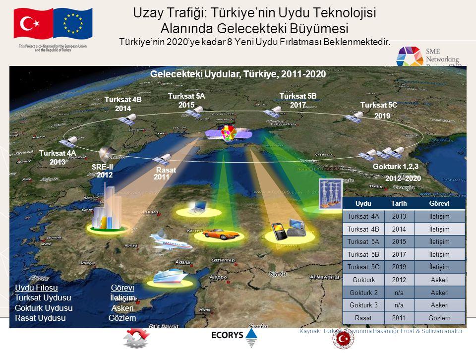 Uzay Trafiği: Türkiye'nin Uydu Teknolojisi Alanında Gelecekteki Büyümesi Türkiye'nin 2020'ye kadar 8 Yeni Uydu Fırlatması Beklenmektedir. Uydu FilosuG