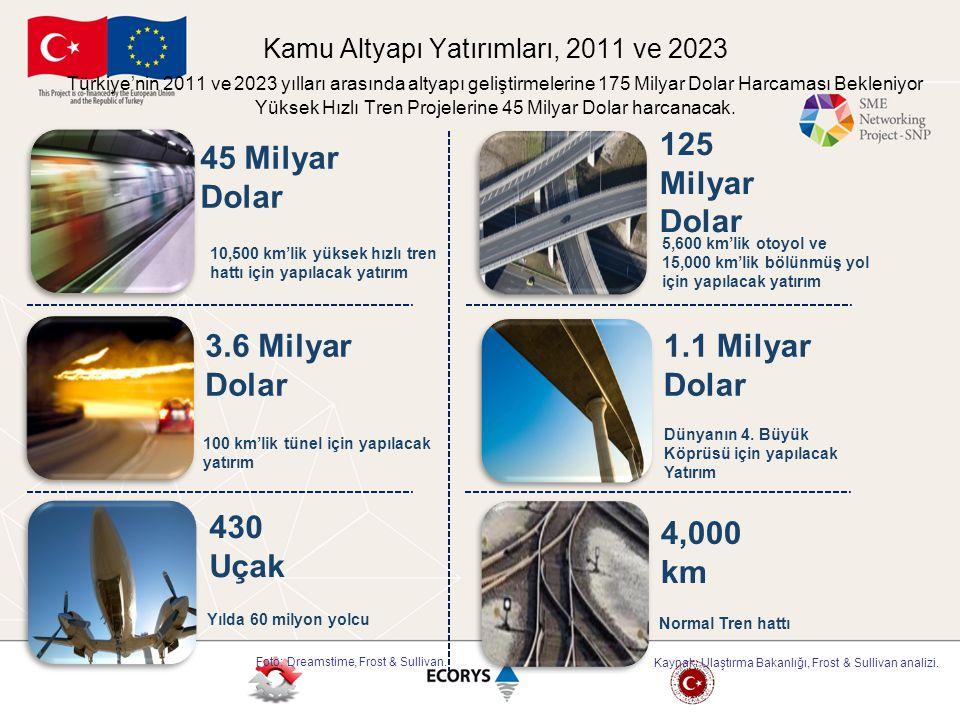 5,600 km'lik otoyol ve 15,000 km'lik bölünmüş yol için yapılacak yatırım 125 Milyar Dolar 1.1 Milyar Dolar 4,000 km Dünyanın 4. Büyük Köprüsü için yap