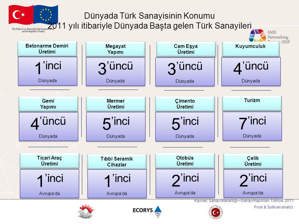 2 'inci Avrupa'da 2 'inci Avrupa'da 2 'inci Avrupa'da 2 'inci Avrupa'da 7 'inci Dünyada 7 'inci Dünyada 3 'üncü Dünyada 3 'üncü Dünyada 3 'üncü Dünyad